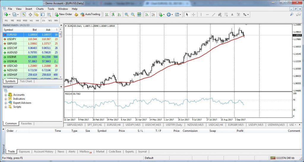 Forex Trading Platforms - MetaTrader 4